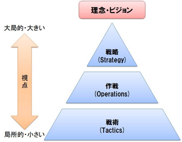 strategy-operation-tactics
