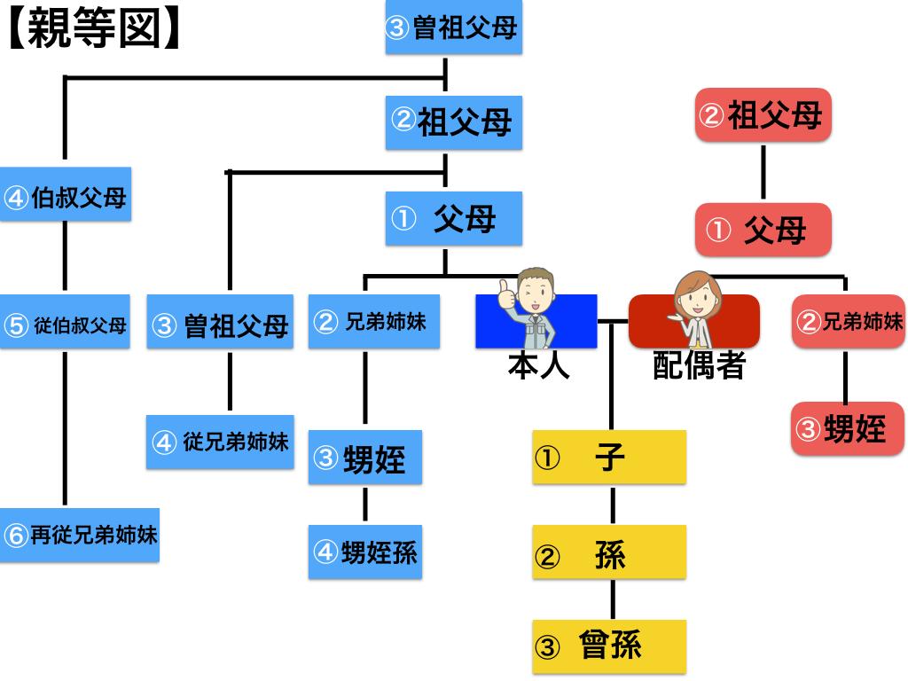 親等図_001